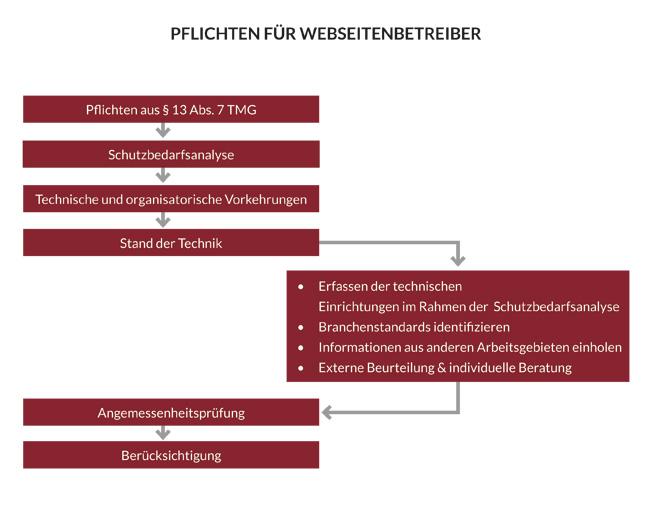 HK2-Rechtsanwaelte-Pflichten-fuer-Webseitenbetreiber
